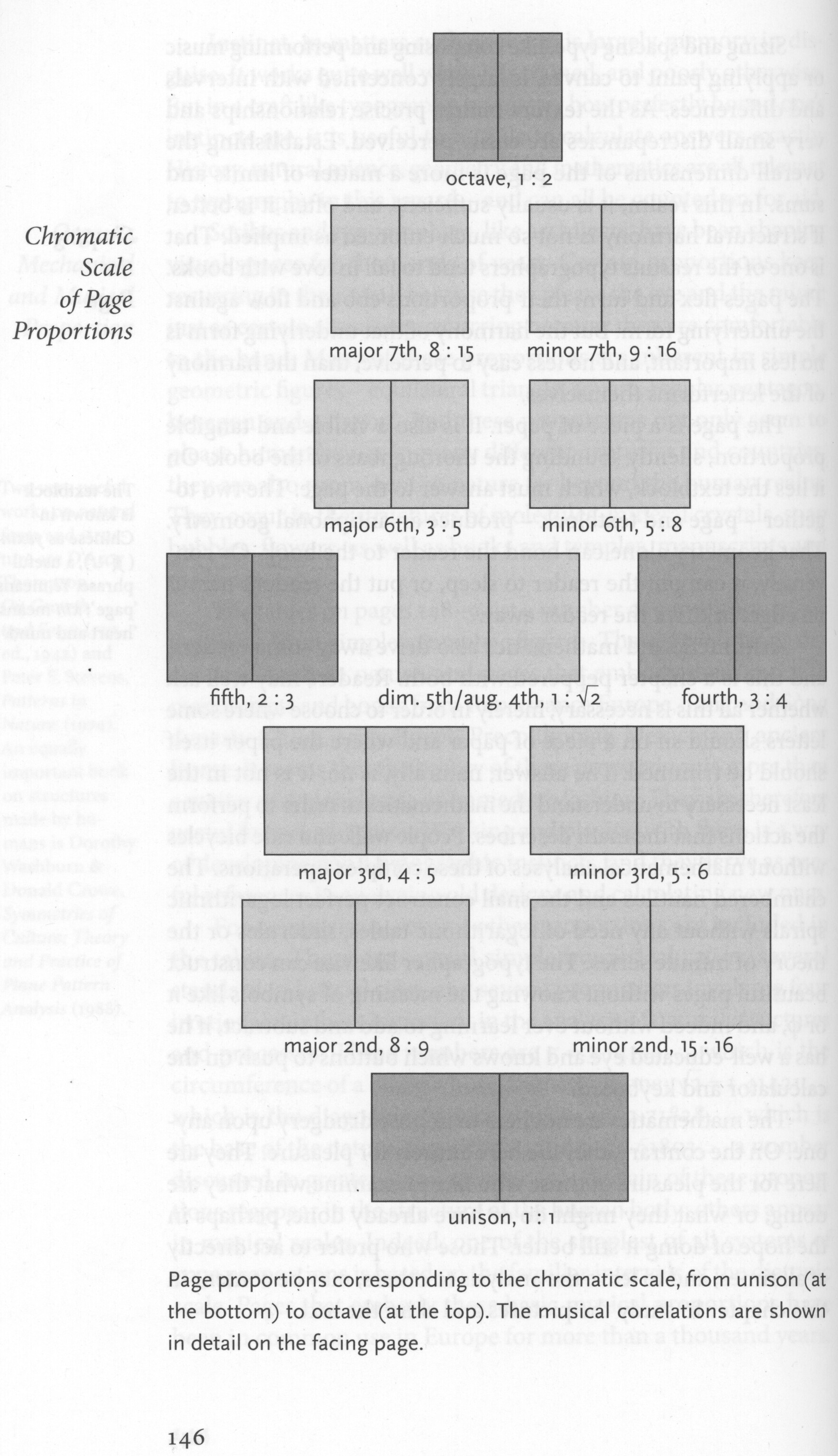 page proportions as musical intervals